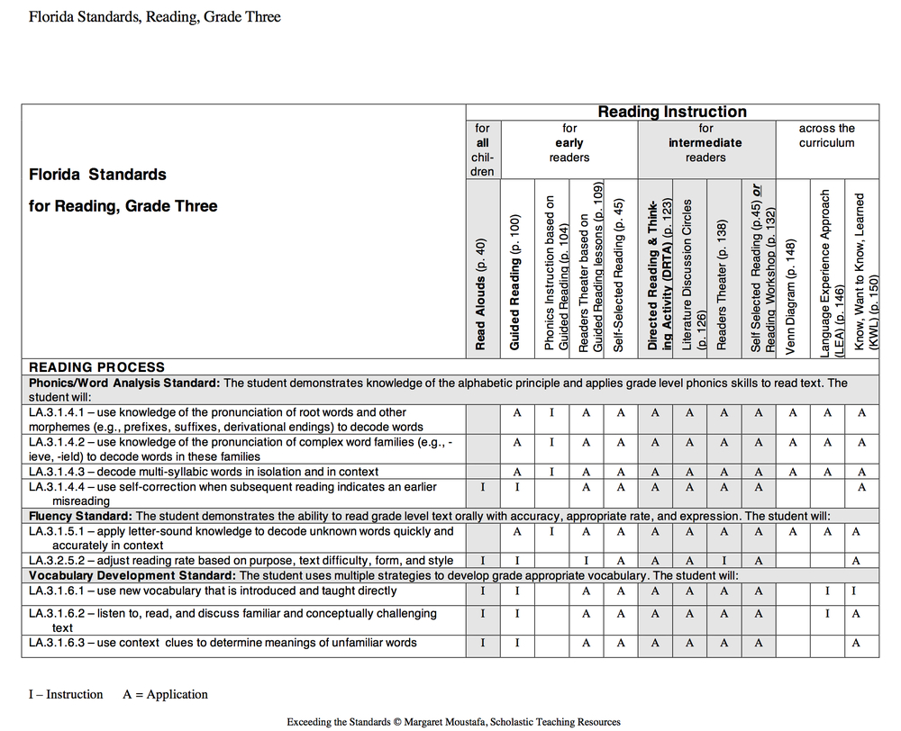 Moustafa, M. (2008). Exceeding the standards: a strategic approach to linking state standards to best practices in reading and writing instruction. New York: Scholastic.