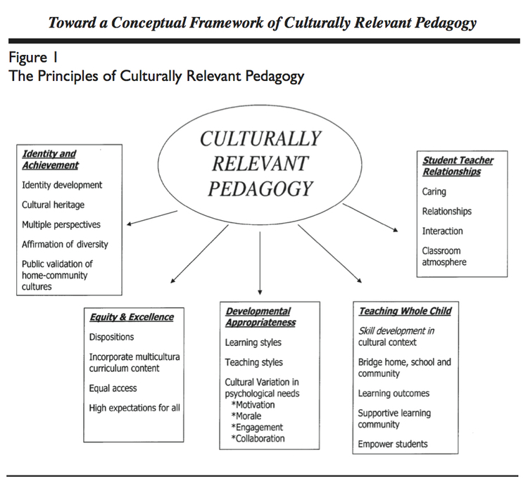 from Brown-Jeffy, S., & Cooper, J. E. (2011). Toward a Conceptual Framework of Culturally Relevant Pedagogy: An Overview of the Conceptual and Theoretical Literature. Teacher Education Quarterly, 38(1), 65–84.