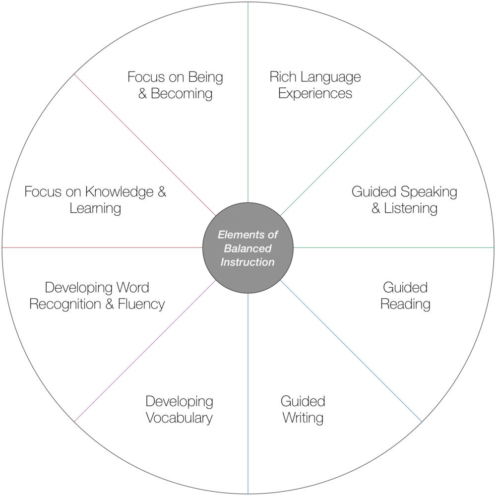 Balancing Instruction The Literacy Bug