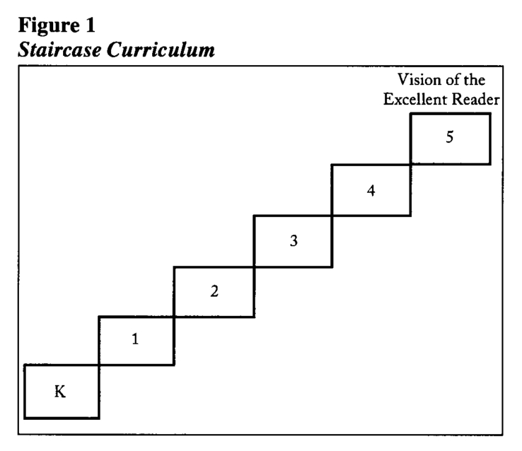 Staircase Curriculum with Effective Coordination