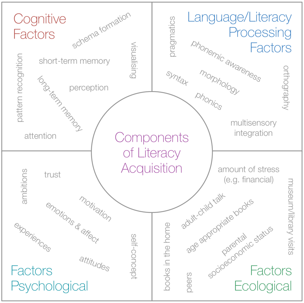 Stages of literacy development the literacy bug literacy componentsg ccuart Choice Image