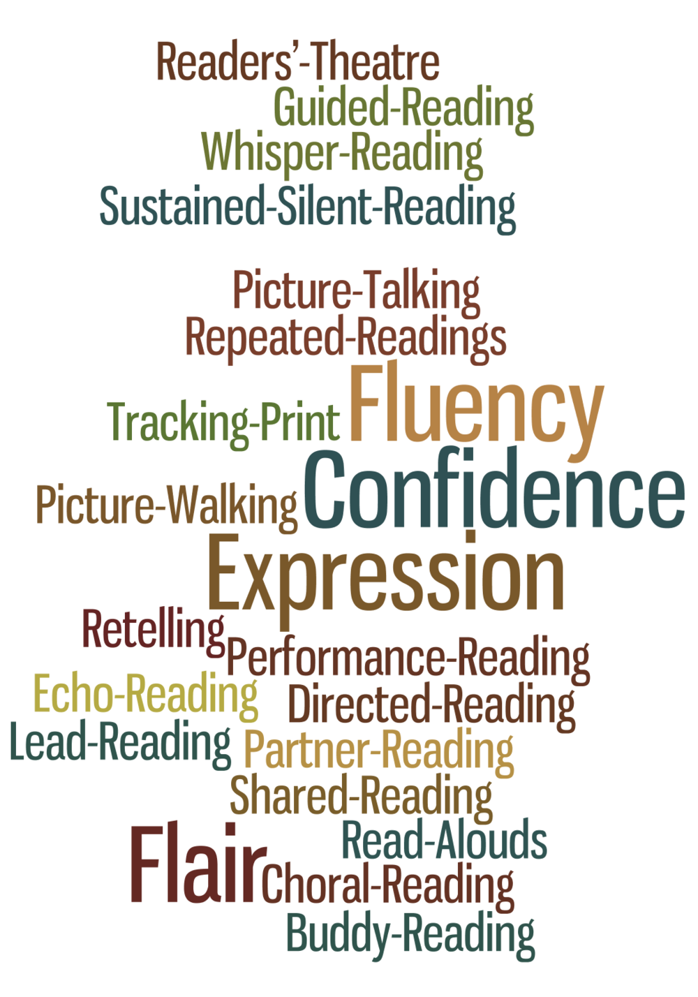 Supporting Fluency The Literacy Bug