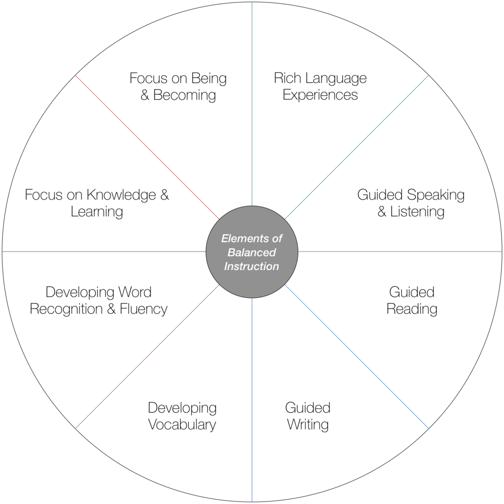 Suggested readings in each of the main areas of literacy instruction robust development of oral language in language rich and literacy rich environments fandeluxe Image collections