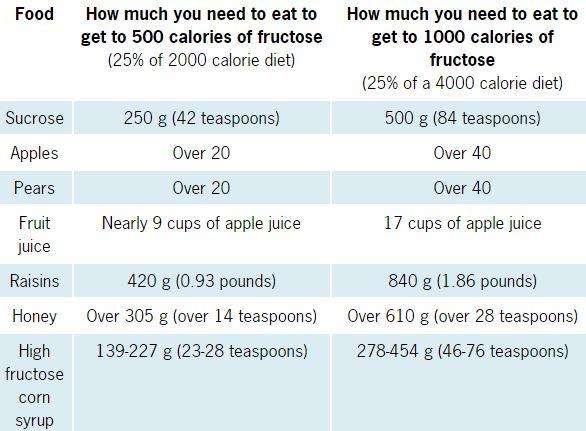 Courtesy of Precision Nutrition.