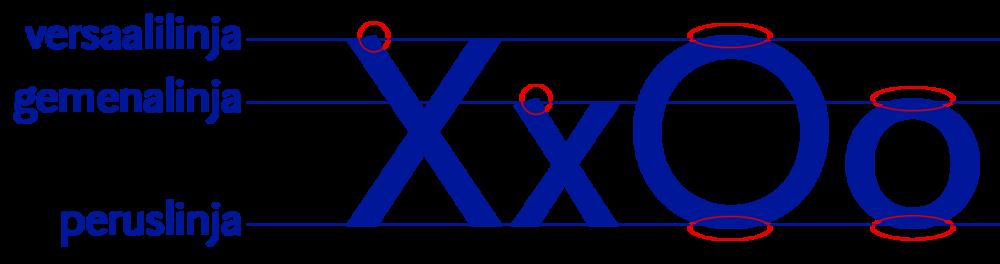Oligark Regular .O:n pyöreät muodot vaativat linjojen ylitystä, jotta kirjain näyttääsamankorkuiselta kuin X. Myös X-kirjaimen terävä kärki vaatii gemenalinjan yli hyppäämistä.