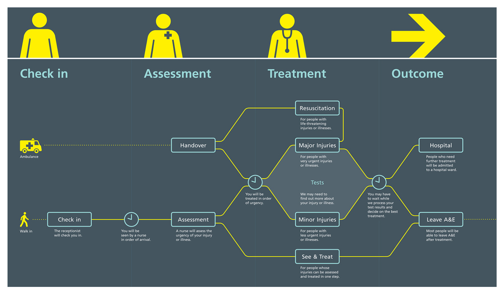 A process map illustrates the patient journey and is displayed in the waiting room.