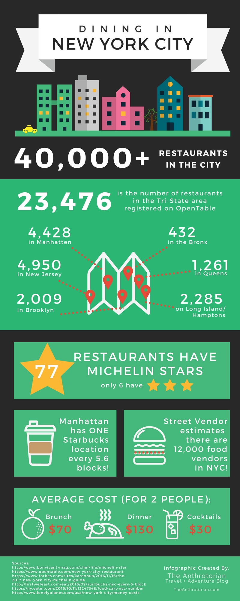 Dining in New York City By The Numbers Infographic