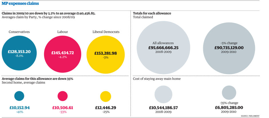 The Guardian (http://www.guardian.co.uk/news/datablog/2011/mar/02/mp-expenses-claims-list-2009-10#zoomed-picture)