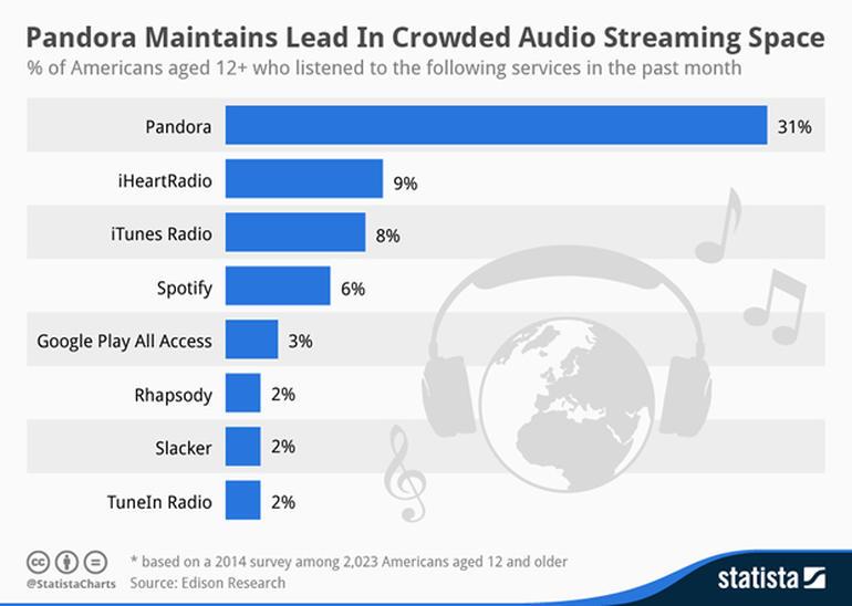Marketshare streaming servisa prema provedenoj anketi