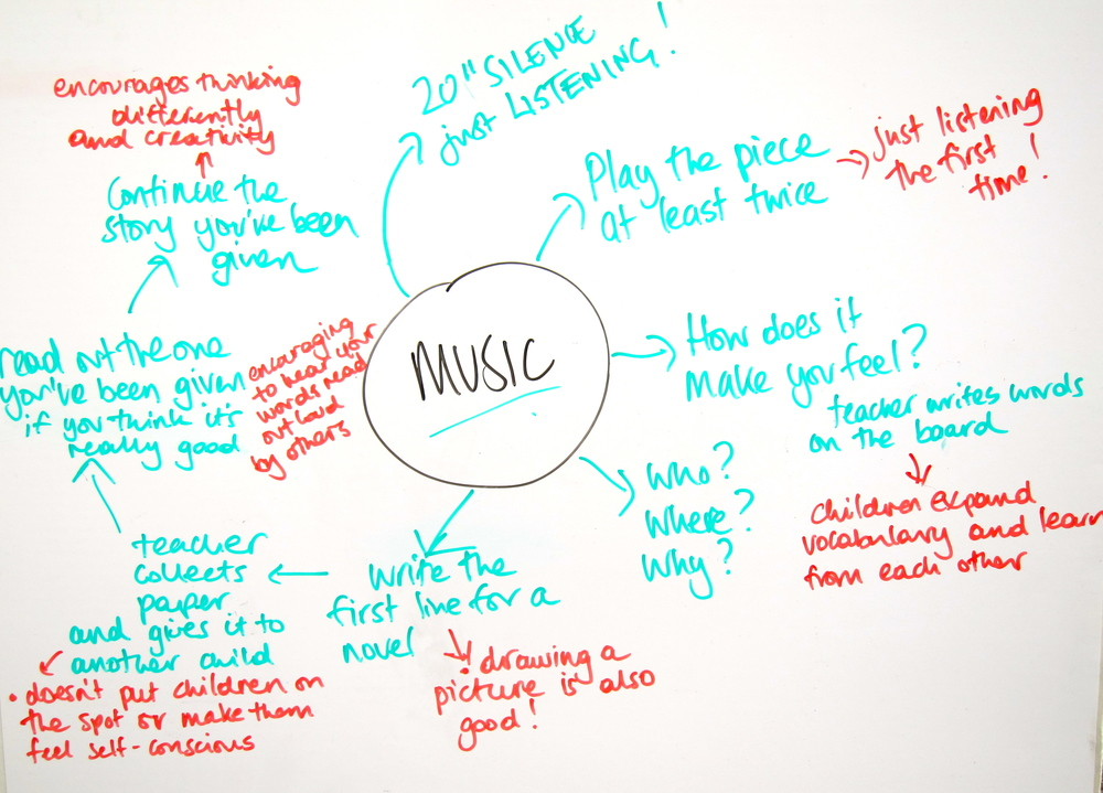 ideas for creative writing lessons ks2 Creative writing lesson ideas ks2 so i always like to find video clips of writers talking about writing, sharing the pain they've gone through.