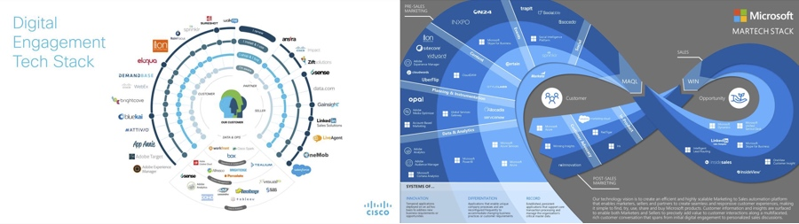 Microsoft's and Cisco's MarTech Stacks in all their glory