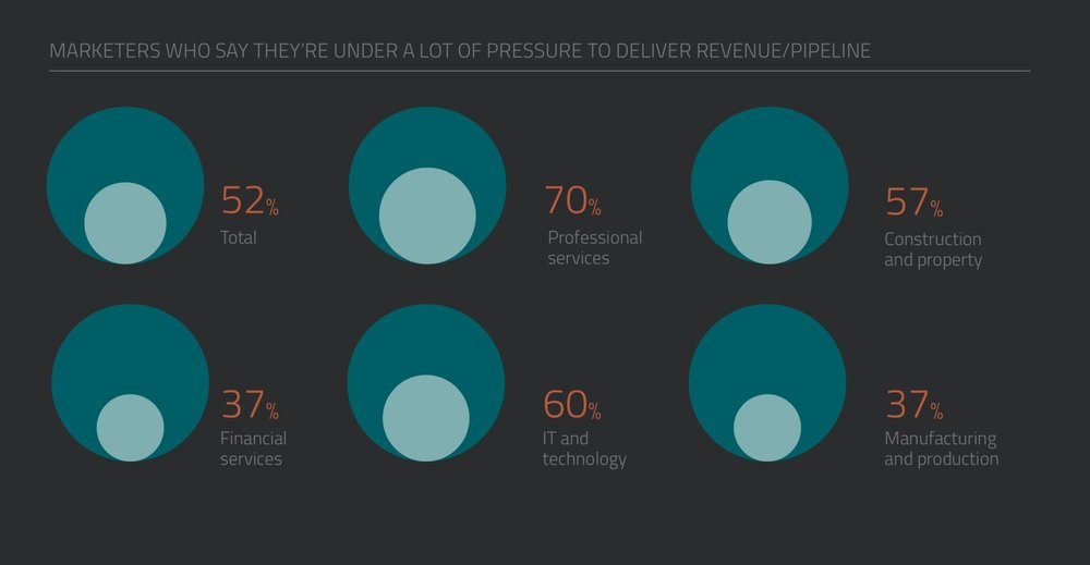 B2B marketers are under a lot of pressure to deliver pipeline and revenue
