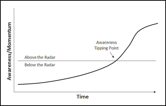 Staying 'below the radar' longer helps efforts build momentum without triggering material levels of resistance.