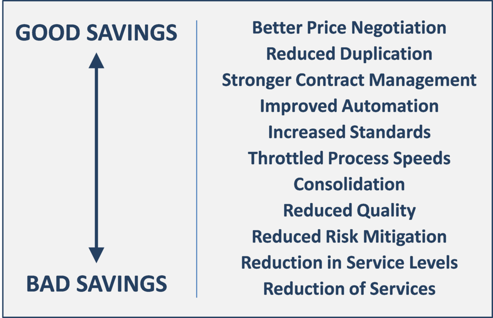 Figure 2:  When reducing IT spending, some cuts of savings may be desirable if they reduce waste while others may be undesirable if they reduce capability or service levels.