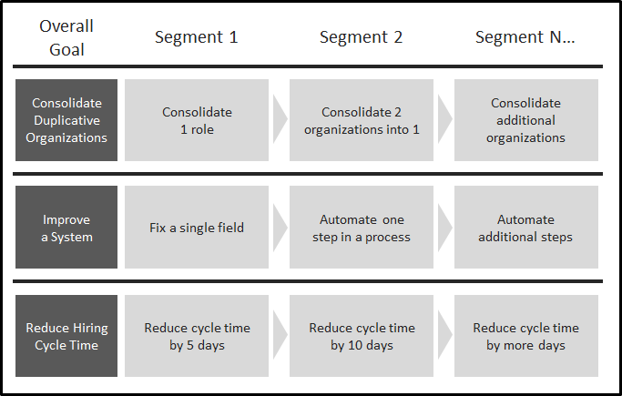 Examples of segmenting different types of change into smaller, more manageable efforts.