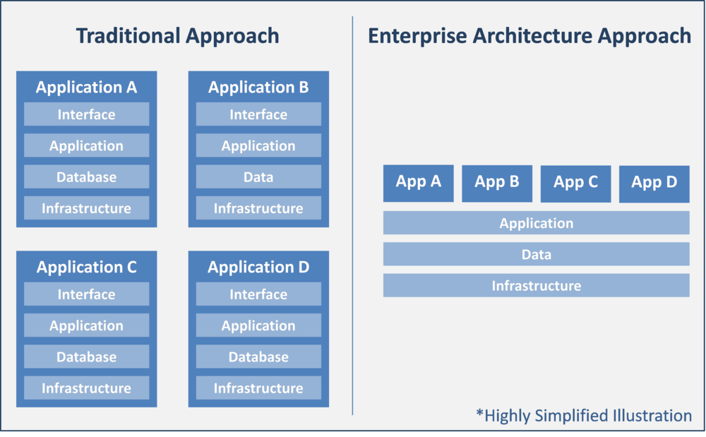 Enterprise architecture at its core is about maximizing reuse by leveraging a standard approach for building and managing systems and data.