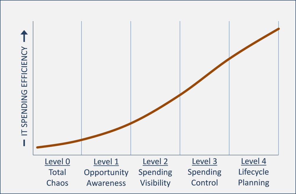 The efficiency of an organization's IT spending is measurable against a simple maturity model to better understand what level of additional efficiencies is feasible.
