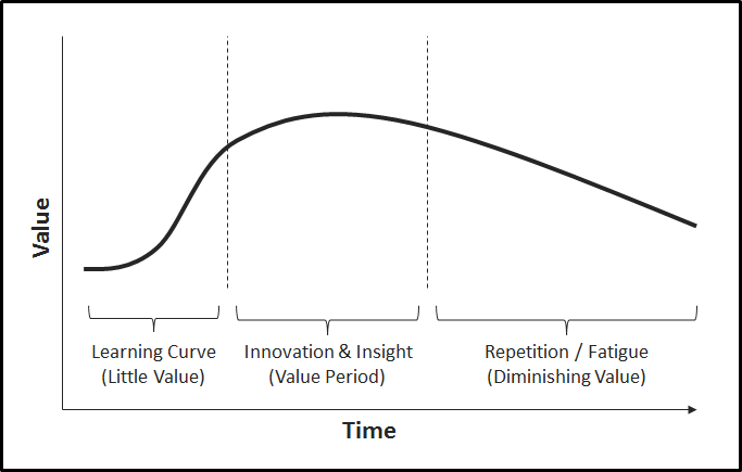 A common value curve for external consultants.