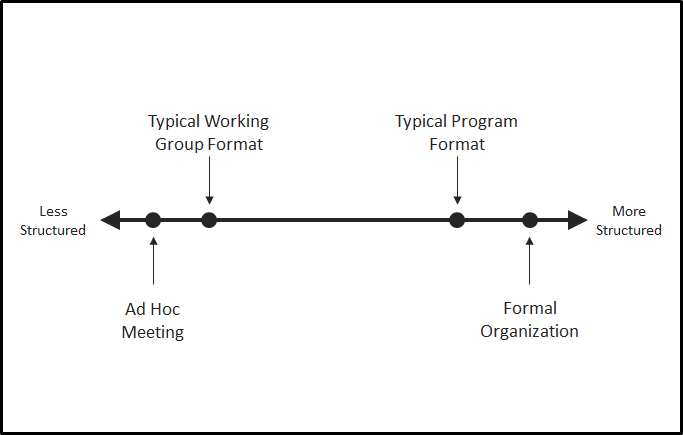 The spectrum of groups commonly found within an organization and where working groups typically fall within that spectrum.