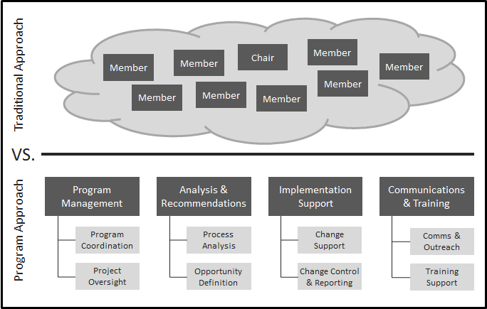 The traditional working group approach versus the program-structured working group approach.