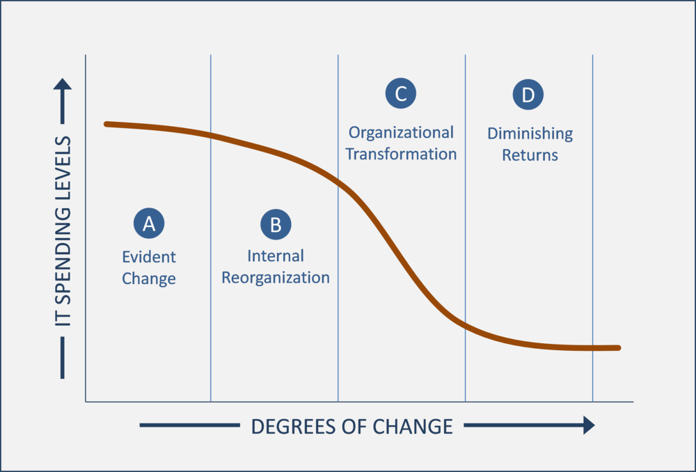 The degree to which IT efficiencies can be achieved in an organization is frequently a function of the level of change the organization is willing to engage in.