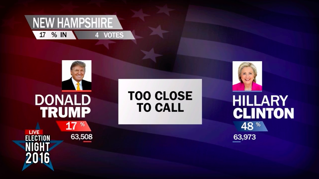 "A ""Too Close to Call"" fullscreen from the election package."
