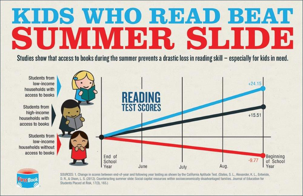 Children who experience the 'Summer Slide' lose the footing gained in the previous school year and are at a disadvantage when classes resume at the end of summer.