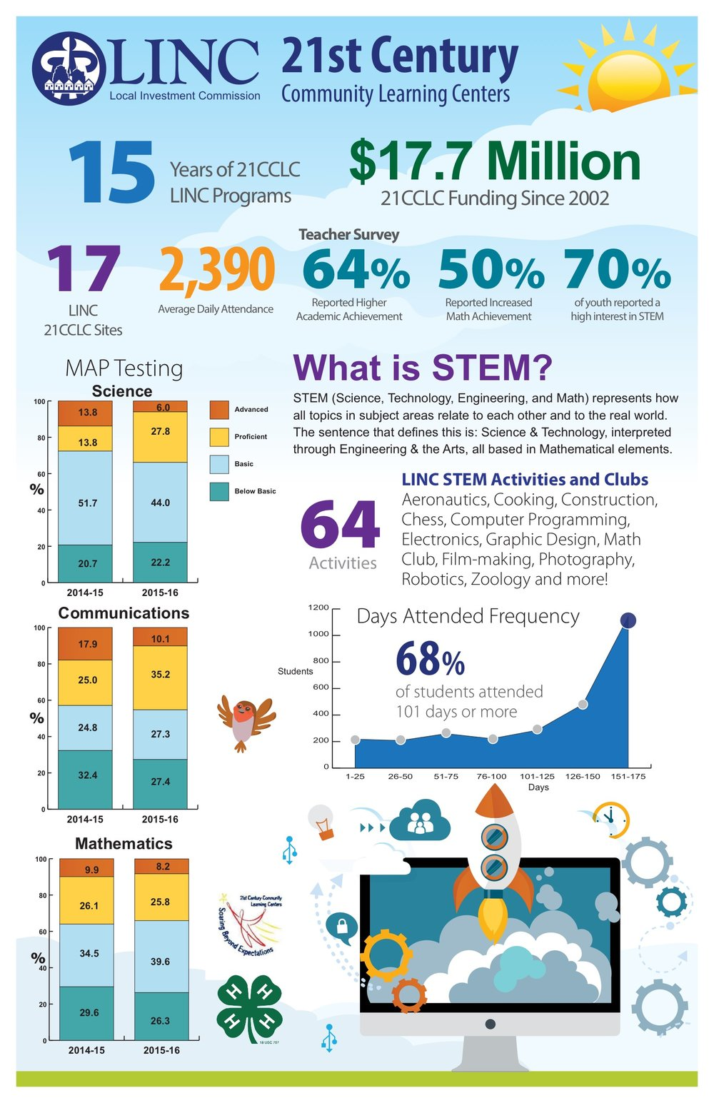 Download an infographic about LINC 21CCLC programs.