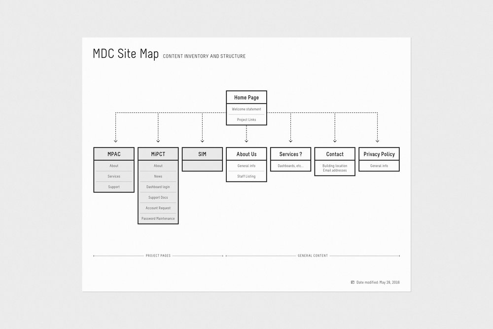 MDC_website_site-map_2.jpg