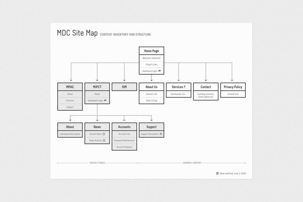 MDC_website_site-map_3.jpg