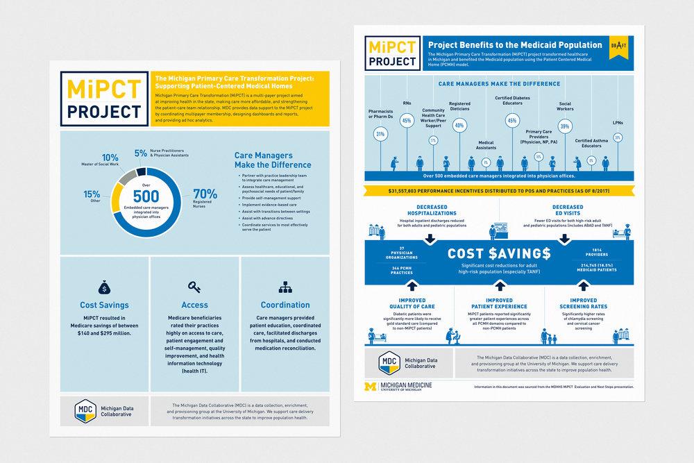 Michigan Data Collaborative - Identity / 2015–2018