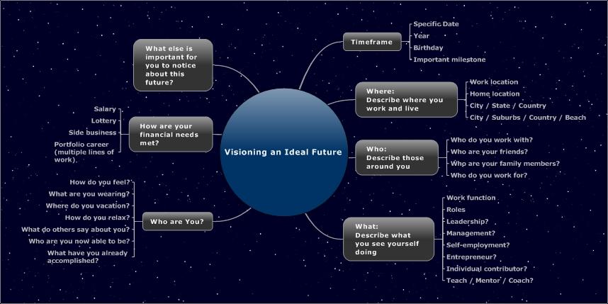 Mindmapping For Professional Amp Career Development