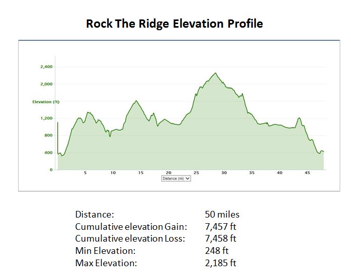 Visit the Rock The Ridge 50 website for the complete  course description, click here .