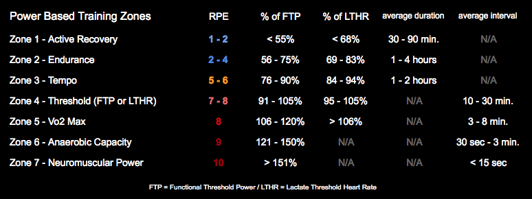 Power Heart Rate Rpe Training Zones For The Endurance Athlete