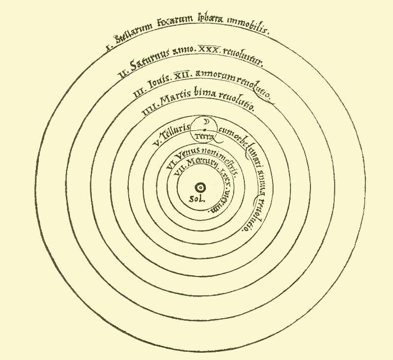 Heliocentric model from Nicolaus Copernicus' De revolutionibus orbium coelestium (On the Revolutions of the Heavenly Spheres)