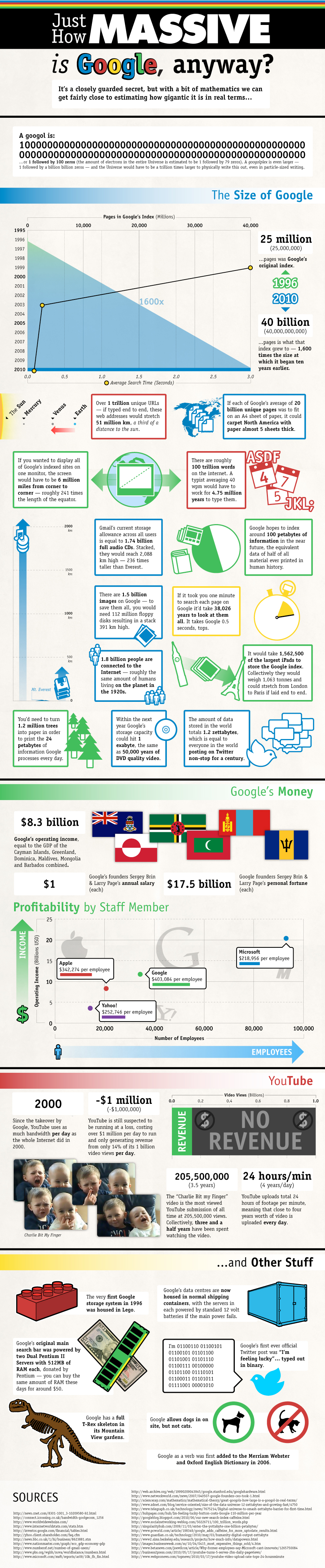 Google by the Numbers.jpeg