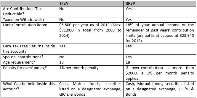 002 Table RRSP & TFSA.jpg