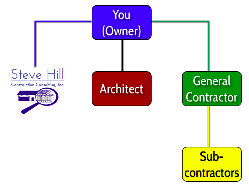 Depiction of relationship between Owner, Owner's Agent (SHCC), Architect, General Contractor, and Subcontractors
