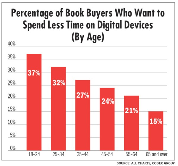 Millenials (those age 18-34) are opting to spend less time on digital devices for reading