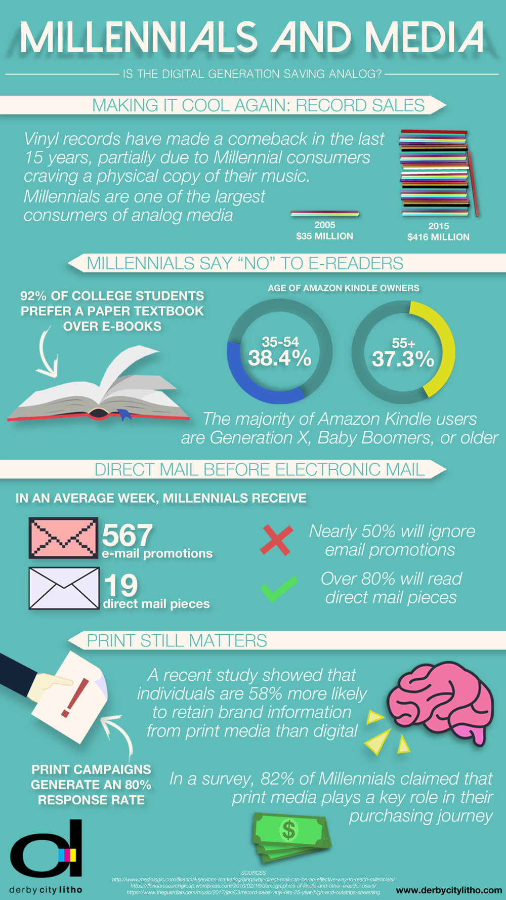 Millenials and Media Infographic