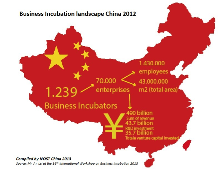 Figure 1  The output of business incubation practices in China (2012).