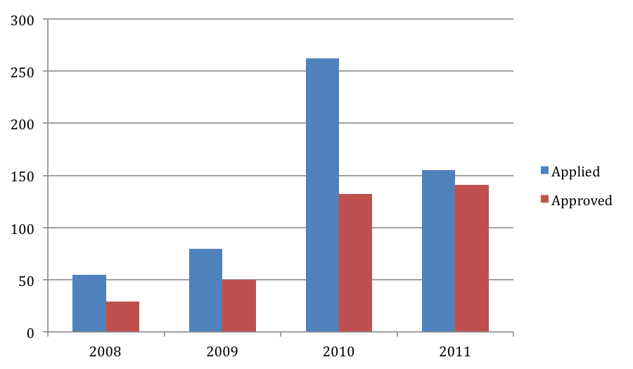 Figure 3: Number of patents applied and approved betweeb 2008 and 2011 (source: Tongji incubator)