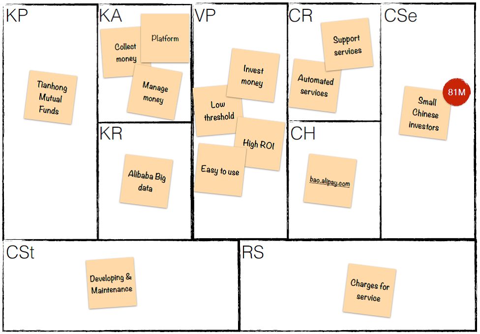 Business model Canvas of Yu'Ebao