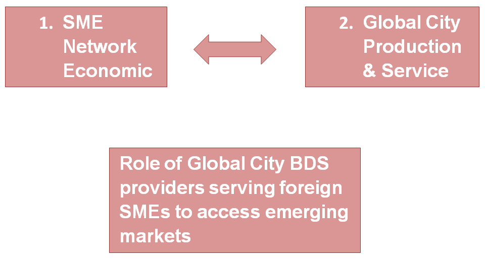 The matrix of SMEs and GCs, the starting point of Prof. Régnier's research
