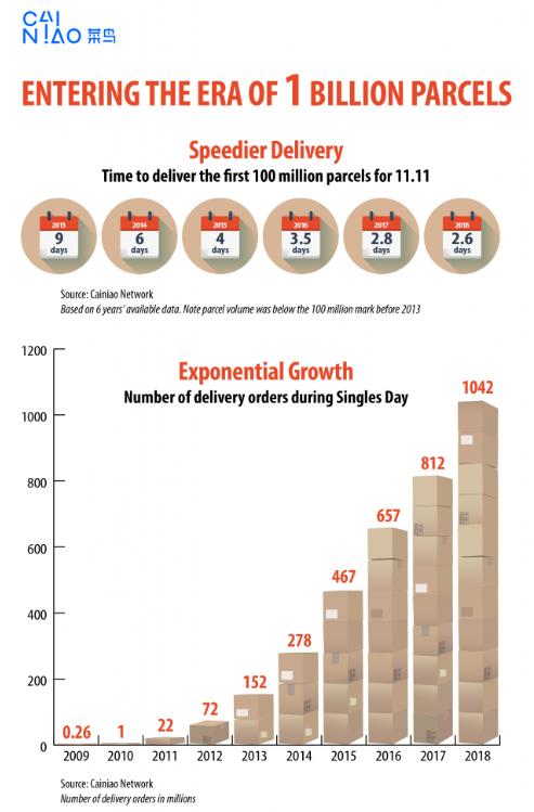 Delivery speed growth from 2009-2018 | Graphic: Cainiao Network ( Alizina )