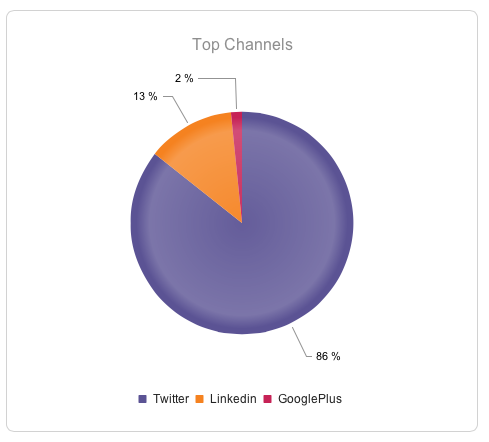 Fig 2 : YTD clicks by channel
