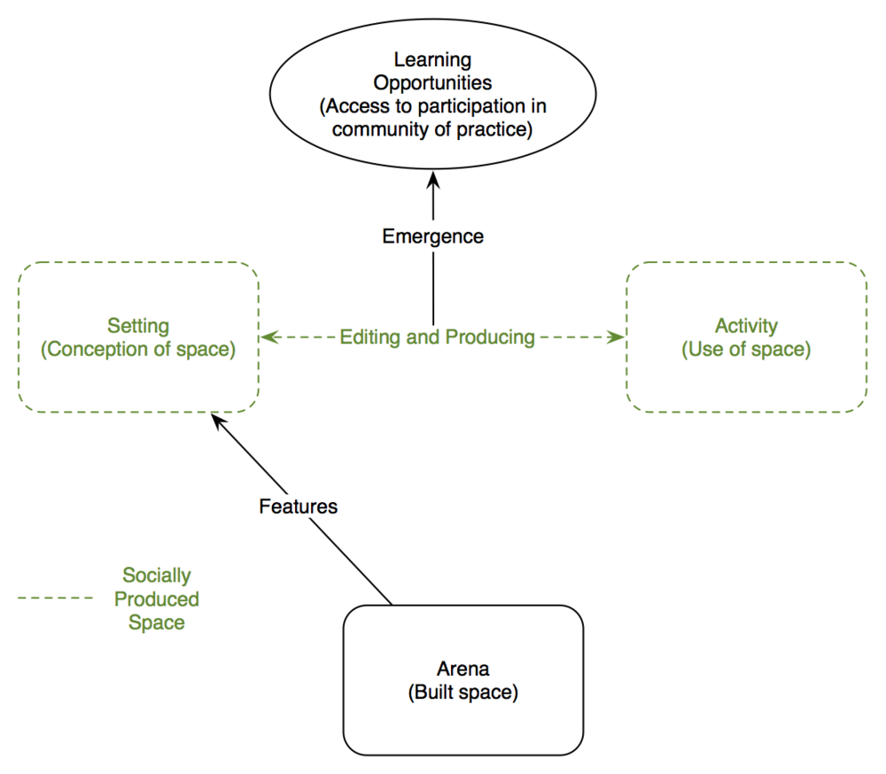 Relationships between learning opportunities, arena, activity, setting, and socially produced space. Adapted from Ma & Munter, 2014.