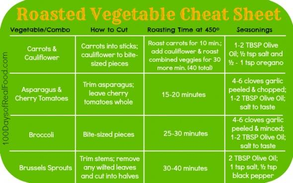Roasted Veg Cheat Sheet.jpg