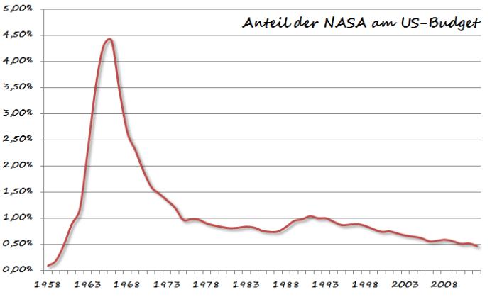 NASA_Budget.png