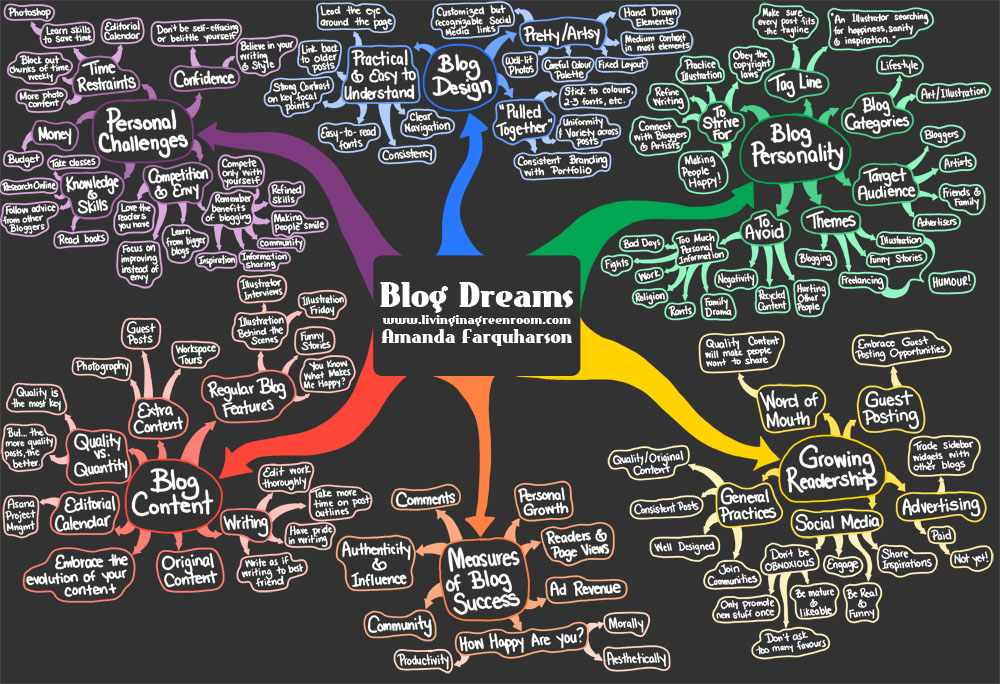 Blog Dreams Mind Map by Amanda Farquharson